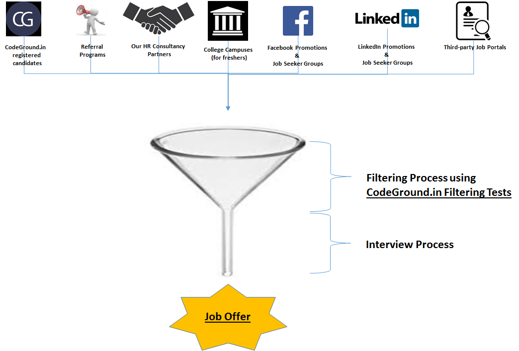 Optimize the hiring funnel using Evalground