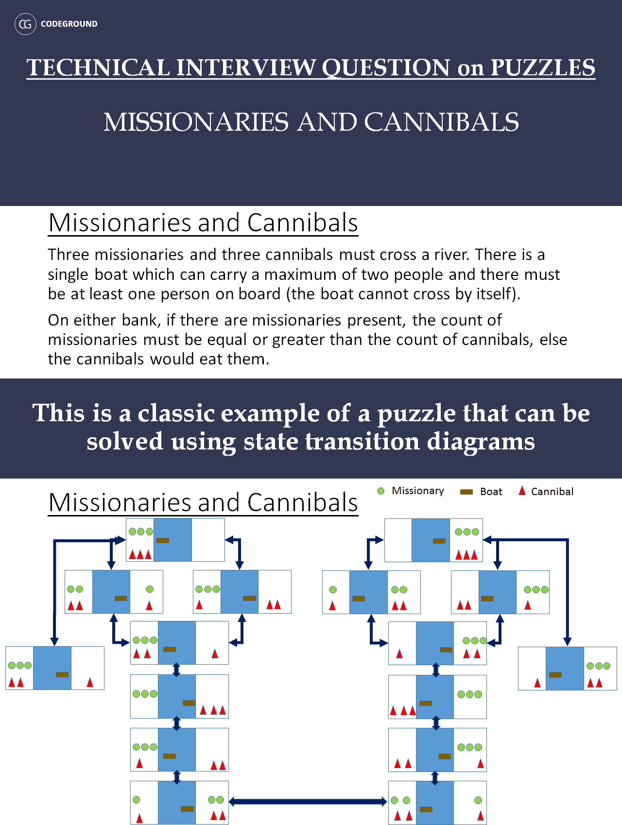 cannibals-and-missionaries
