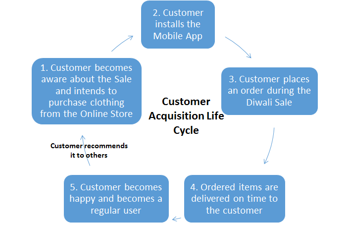 customer-acquisition-lifecycle