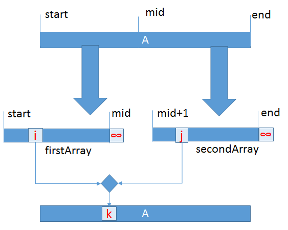 merge-operation