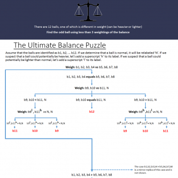 Technical Interview Question on Puzzles – The Ultimate Balance Puzzle