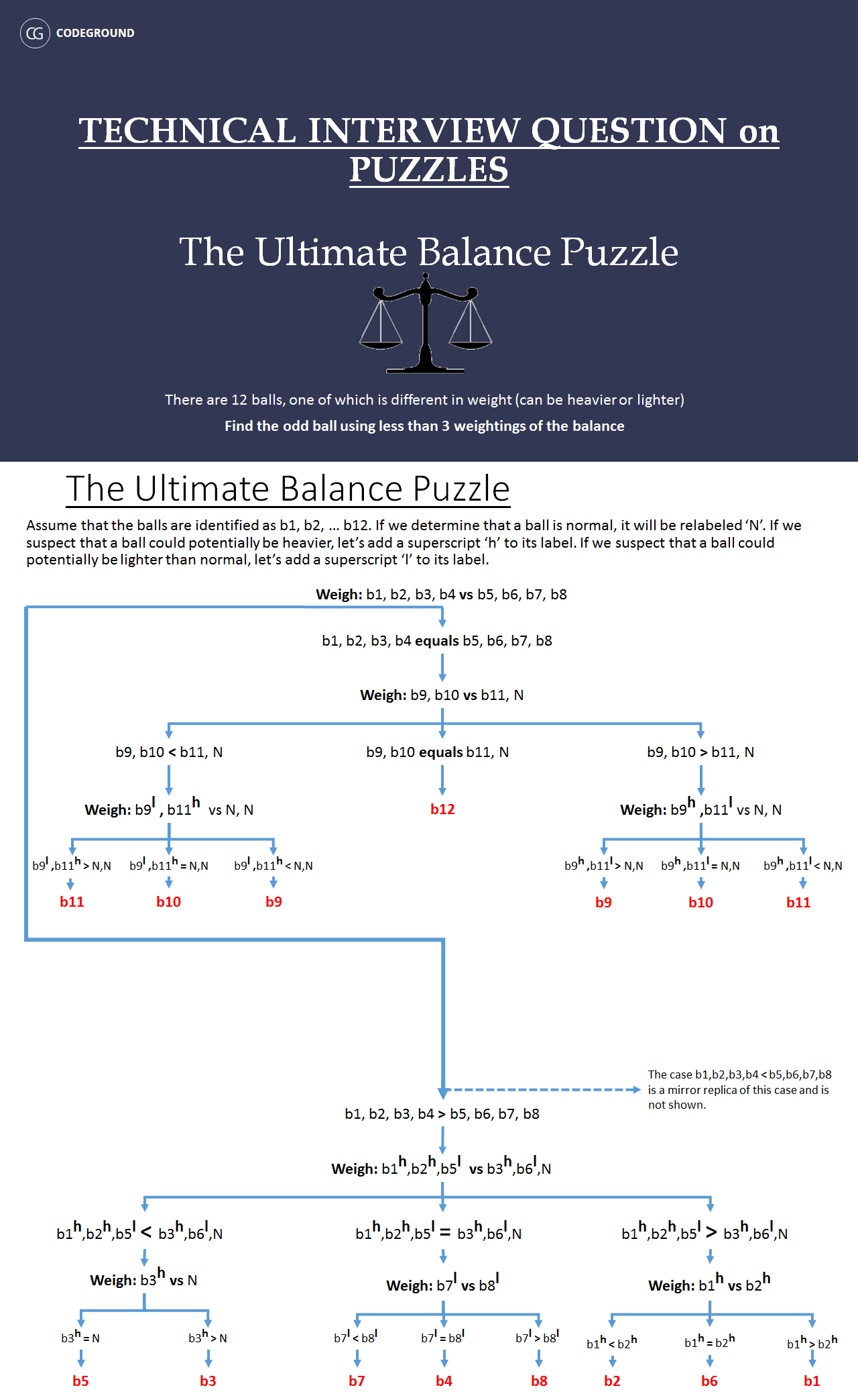 ultimate-balance-puzzle